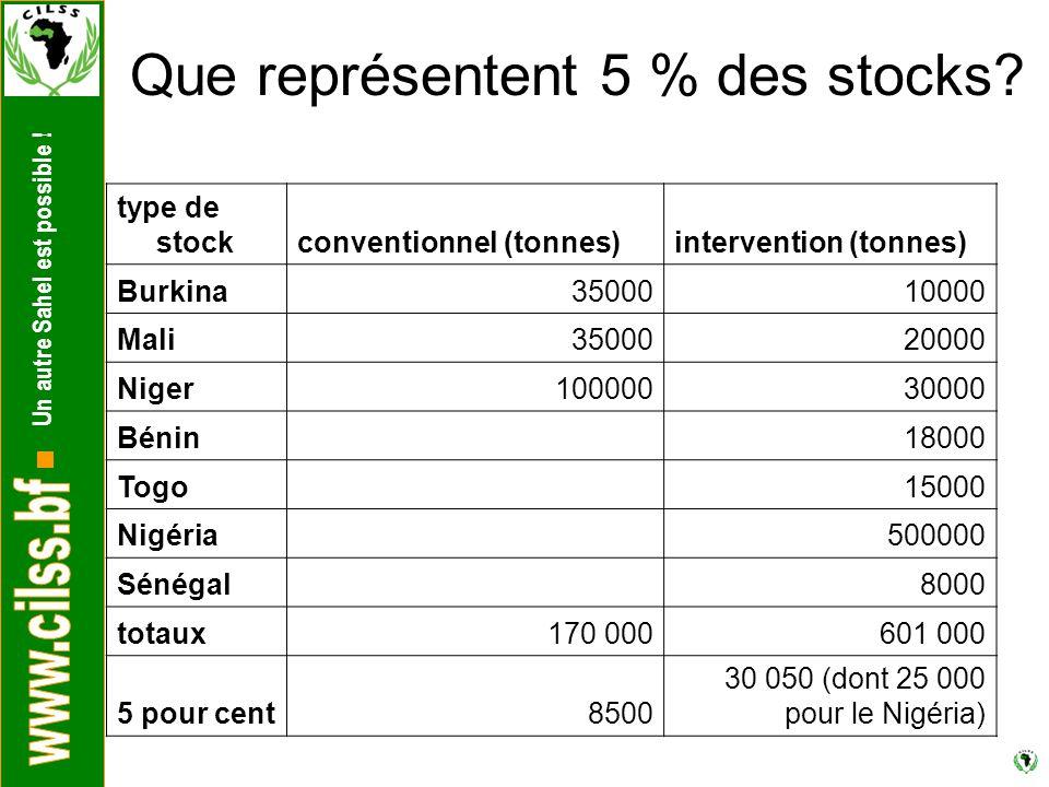 Un autre Sahel est possible . Que représentent 5 % des stocks.
