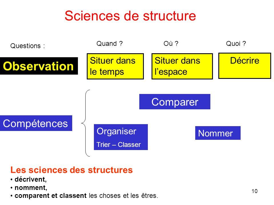 10 Les sciences des structures décrivent, nomment, comparent et classent les choses et les êtres. Sciences de structure Situer dans le temps Décrire S