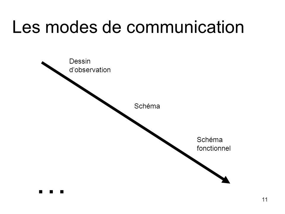 11 Les modes de communication Dessin d'observation Schéma Schéma fonctionnel …