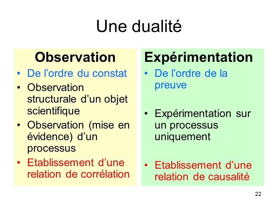 22 Une dualité Observation De l'ordre du constat Observation structurale d'un objet scientifique Observation (mise en évidence) d'un processus Etablis