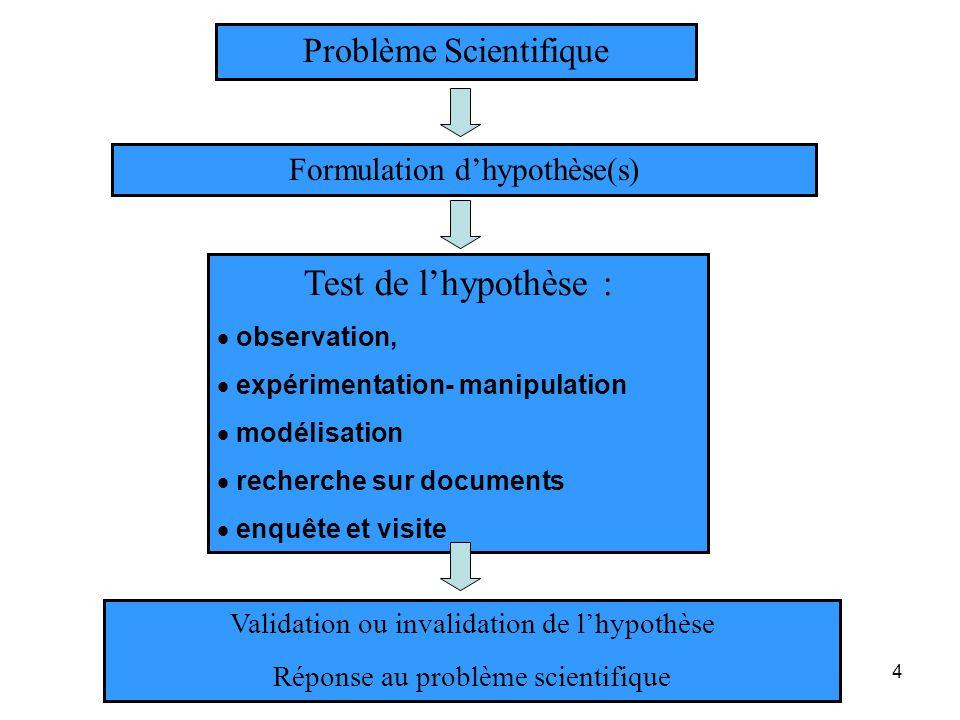 4 Problème Scientifique Formulation d'hypothèse(s) Test de l'hypothèse :  observation,  expérimentation- manipulation  modélisation  recherche sur