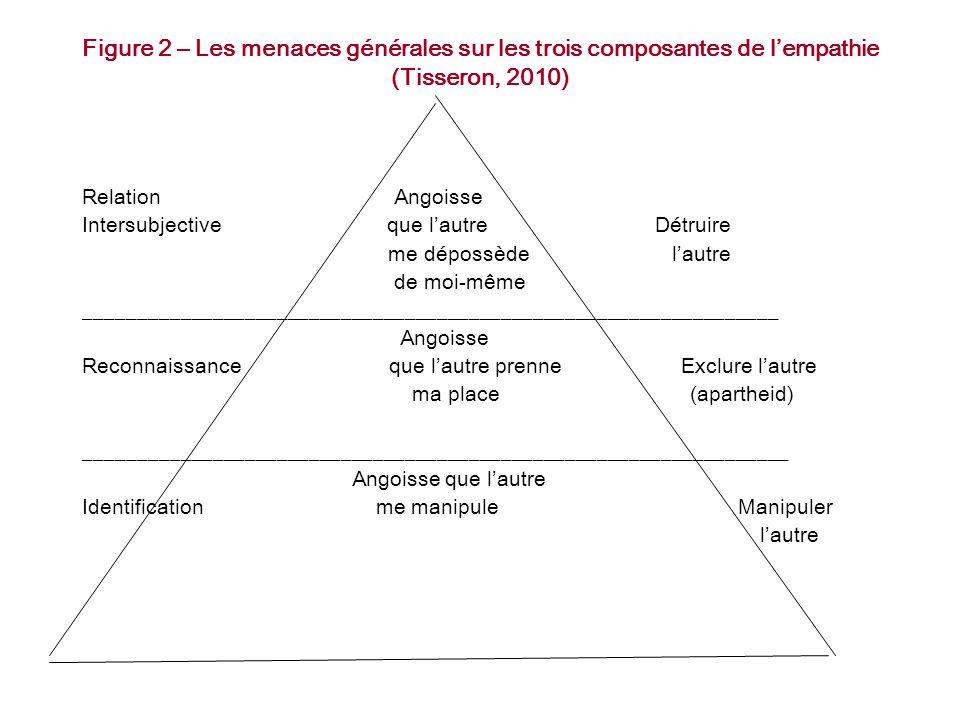 Figure 2 – Les menaces générales sur les trois composantes de l'empathie (Tisseron, 2010) Relation Angoisse Intersubjective que l'autre Détruire me dé