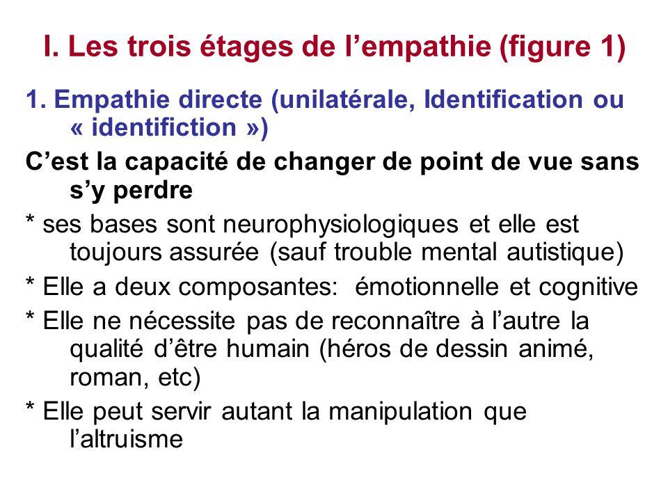 I. Les trois étages de l'empathie (figure 1) 1. Empathie directe (unilatérale, Identification ou « identifiction ») C'est la capacité de changer de po
