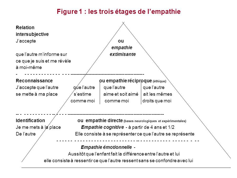 Figure 1 : les trois étages de l'empathie Relation intersubjective J'accepte ou empathie que l'autre m'informe sur extimisante ce que je suis et me ré
