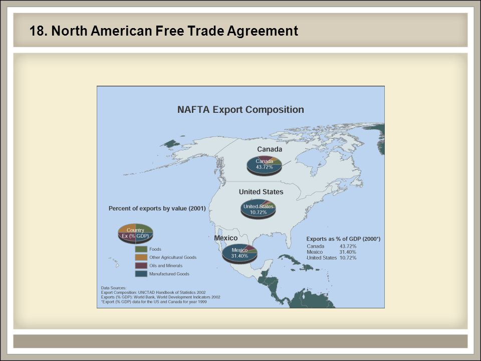 18. North American Free Trade Agreement