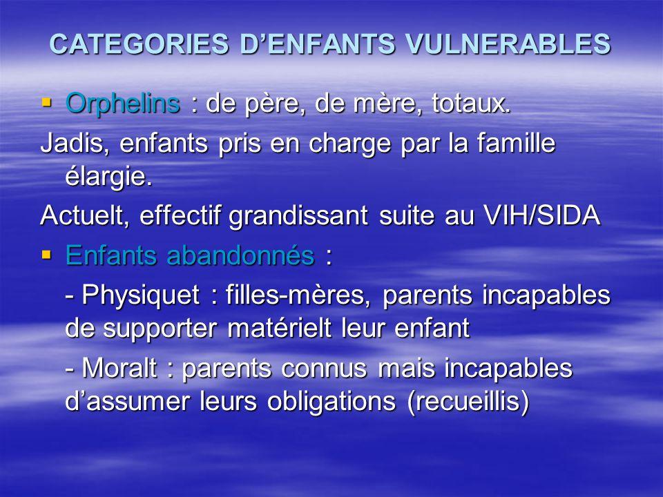 CATEGORIES D'ENFANTS VULNERABLES  Orphelins : de père, de mère, totaux. Jadis, enfants pris en charge par la famille élargie. Actuelt, effectif grand