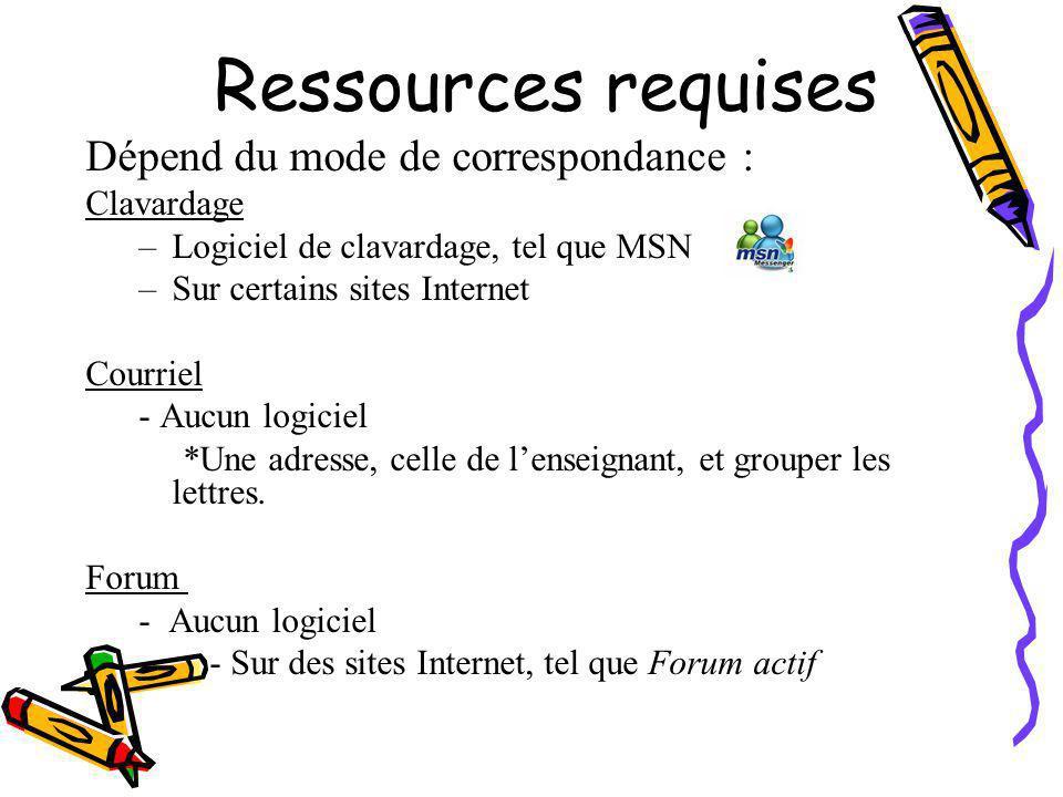 Ressources requises Dépend du mode de correspondance : Clavardage –Logiciel de clavardage, tel que MSN –Sur certains sites Internet Courriel - Aucun logiciel *Une adresse, celle de l'enseignant, et grouper les lettres.