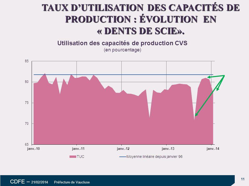 11 CDFE – 21/02/2014 Préfecture de Vaucluse Utilisation des capacités de production CVS (en pourcentage) TAUX D'UTILISATION DES CAPACITÉS DE PRODUCTION : ÉVOLUTION EN « DENTS DE SCIE».