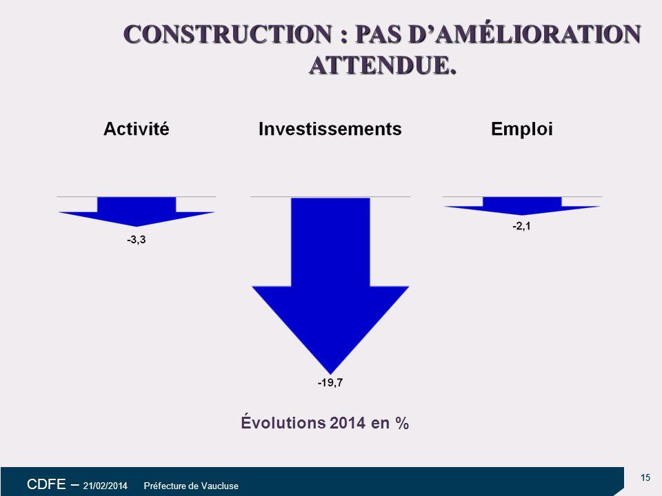 15 CDFE – 21/02/2014 Préfecture de Vaucluse CONSTRUCTION : PAS D'AMÉLIORATION ATTENDUE.
