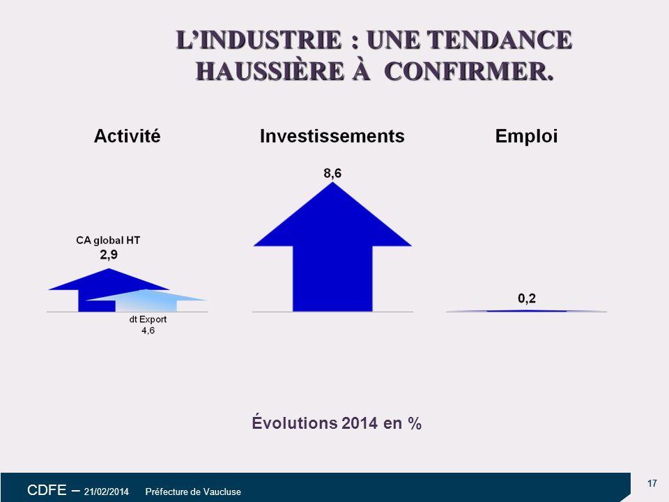 17 CDFE – 21/02/2014 Préfecture de Vaucluse L'INDUSTRIE : UNE TENDANCE HAUSSIÈRE À CONFIRMER.