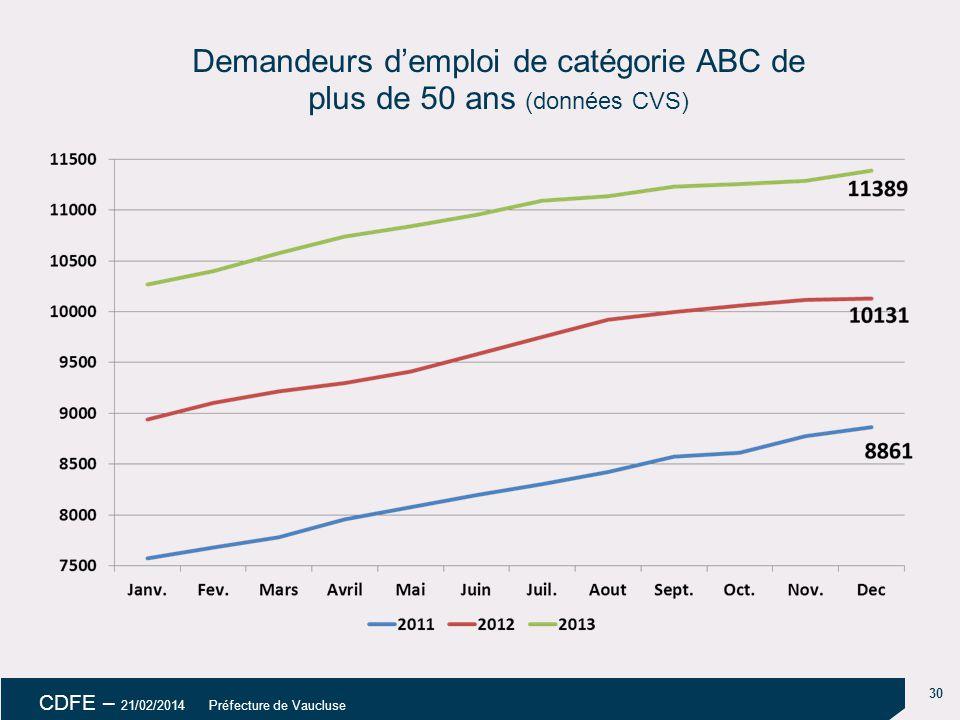 30 CDFE – 21/02/2014 Préfecture de Vaucluse Demandeurs d'emploi de catégorie ABC de plus de 50 ans (données CVS)