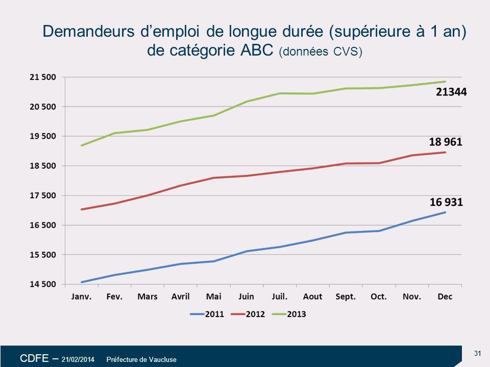 31 CDFE – 21/02/2014 Préfecture de Vaucluse Demandeurs d'emploi de longue durée (supérieure à 1 an) de catégorie ABC (données CVS)