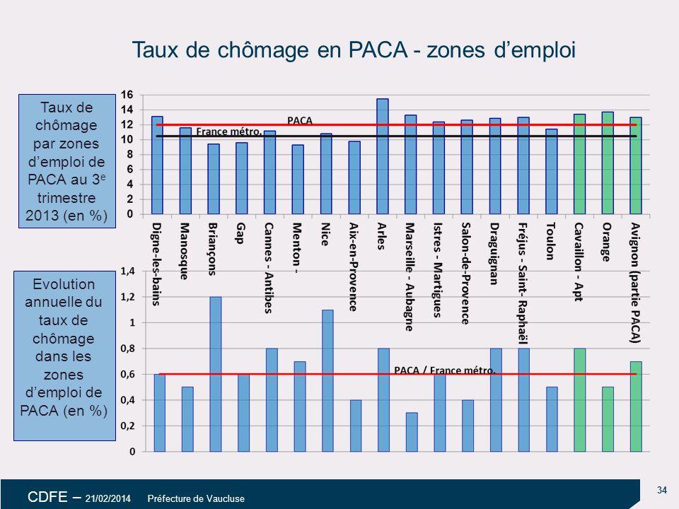 34 CDFE – 21/02/2014 Préfecture de Vaucluse Taux de chômage en PACA - zones d'emploi Taux de chômage par zones d'emploi de PACA au 3 e trimestre 2013 (en %) Evolution annuelle du taux de chômage dans les zones d'emploi de PACA (en %)