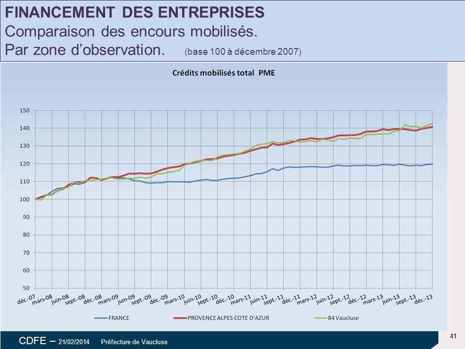 41 CDFE – 21/02/2014 Préfecture de Vaucluse Évolution des dépôts FINANCEMENT DES ENTREPRISES Comparaison des encours mobilisés.