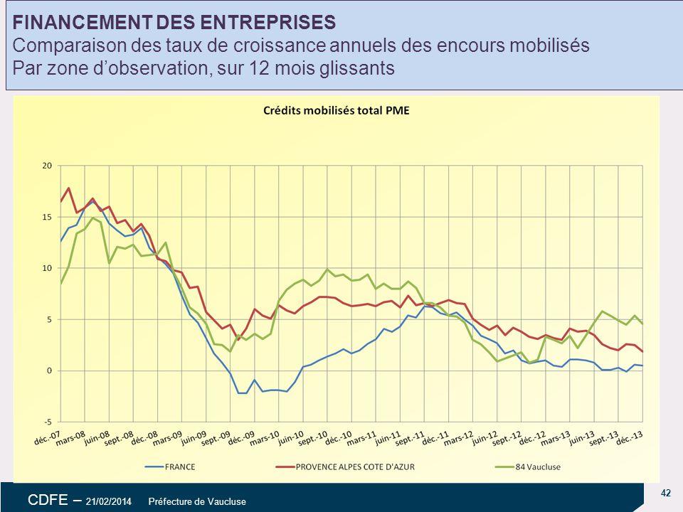 42 CDFE – 21/02/2014 Préfecture de Vaucluse Évolution des dépôts FINANCEMENT DES ENTREPRISES Comparaison des taux de croissance annuels des encours mobilisés Par zone d'observation, sur 12 mois glissants