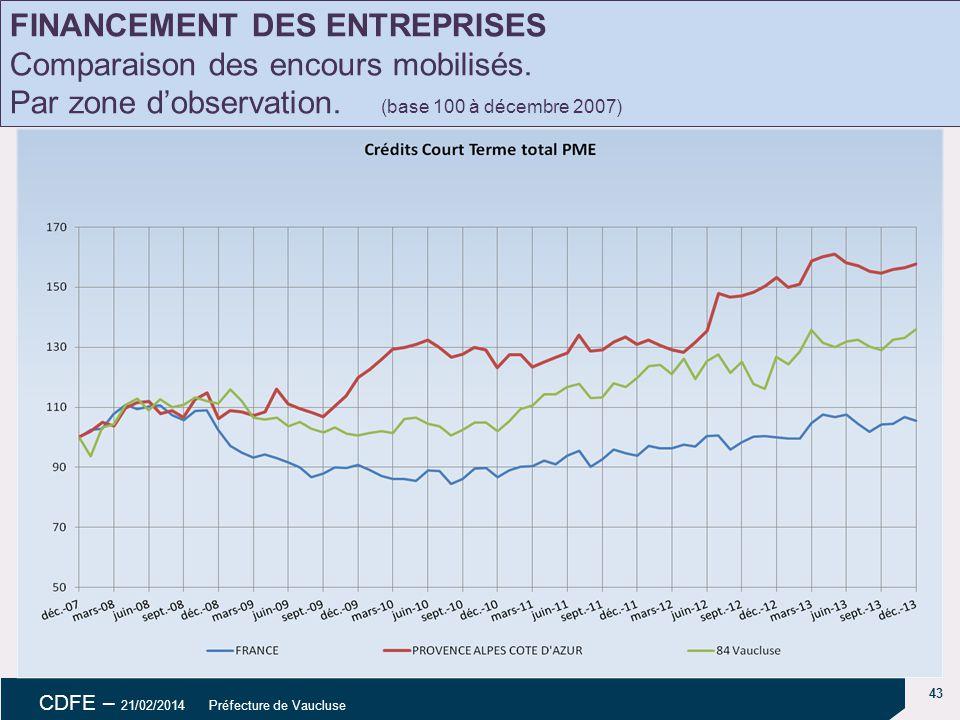 43 CDFE – 21/02/2014 Préfecture de Vaucluse Évolution des dépôts FINANCEMENT DES ENTREPRISES Comparaison des encours mobilisés.