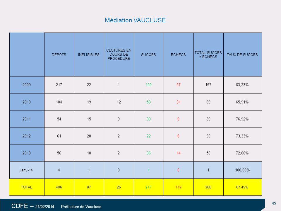 45 CDFE – 21/02/2014 Préfecture de Vaucluse Médiation VAUCLUSE DEPOTSINELIGIBLES CLOTURES EN COURS DE PROCEDURE SUCCESECHECS TOTAL SUCCES + ECHECS TAUX DE SUCCES 20092172211005715763,23% 2010104191258318965,91% 2011541593093976,92% 2012612022283073,33% 20135610236145072,00% janv-14410101100,00% TOTAL496872624711936667,49%