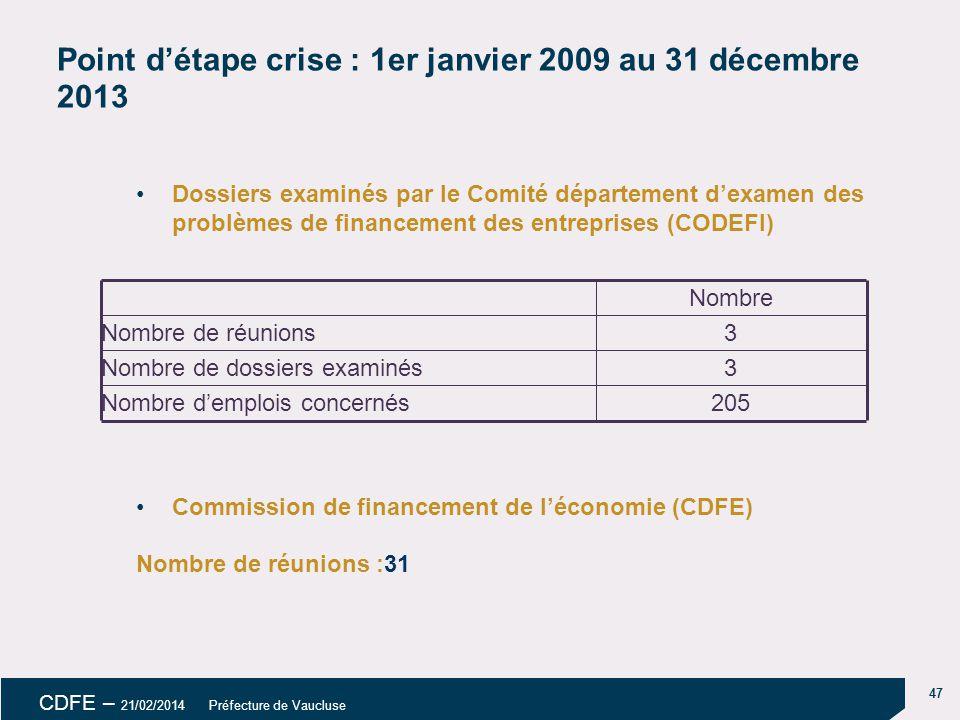 47 CDFE – 21/02/2014 Préfecture de Vaucluse Point d'étape crise : 1er janvier 2009 au 31 décembre 2013 Dossiers examinés par le Comité département d'examen des problèmes de financement des entreprises (CODEFI) Commission de financement de l'économie (CDFE) Nombre de réunions :31 205Nombre d'emplois concernés 3Nombre de dossiers examinés 3Nombre de réunions Nombre