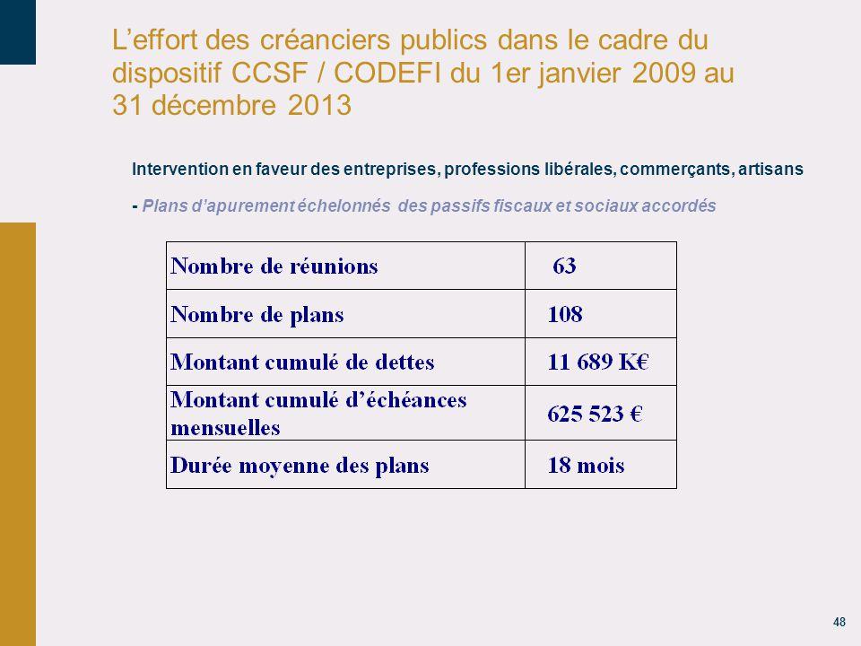 48 L'effort des créanciers publics dans le cadre du dispositif CCSF / CODEFI du 1er janvier 2009 au 31 décembre 2013 Intervention en faveur des entreprises, professions libérales, commerçants, artisans - Plans d'apurement échelonnés des passifs fiscaux et sociaux accordés