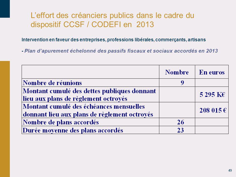 49 L'effort des créanciers publics dans le cadre du dispositif CCSF / CODEFI en 2013 Intervention en faveur des entreprises, professions libérales, commerçants, artisans - Plan d'apurement échelonné des passifs fiscaux et sociaux accordés en 2013