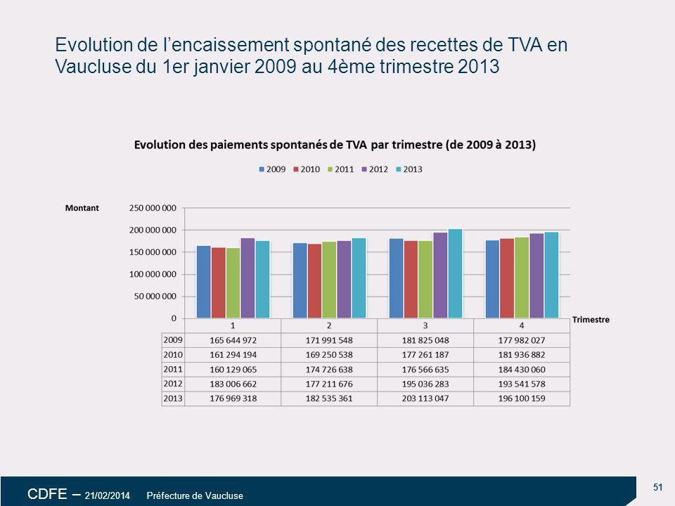 51 CDFE – 21/02/2014 Préfecture de Vaucluse Evolution de l'encaissement spontané des recettes de TVA en Vaucluse du 1er janvier 2009 au 4ème trimestre 2013