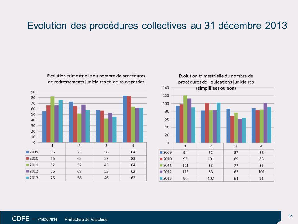 53 CDFE – 21/02/2014 Préfecture de Vaucluse Evolution des procédures collectives au 31 décembre 2013