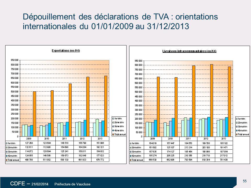 55 CDFE – 21/02/2014 Préfecture de Vaucluse Dépouillement des déclarations de TVA : orientations internationales du 01/01/2009 au 31/12/2013