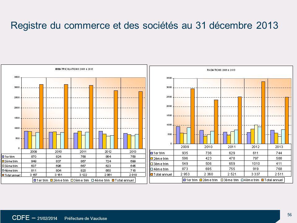 56 CDFE – 21/02/2014 Préfecture de Vaucluse Registre du commerce et des sociétés au 31 décembre 2013