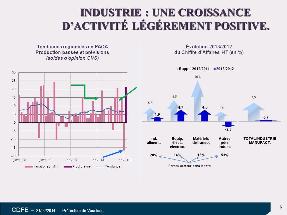 6 CDFE – 21/02/2014 Préfecture de Vaucluse Tendances régionales en PACA Production passée et prévisions (soldes d'opinion CVS) INDUSTRIE : UNE CROISSANCE D'ACTIVITÉ LÉGÉREMENT POSITIVE.