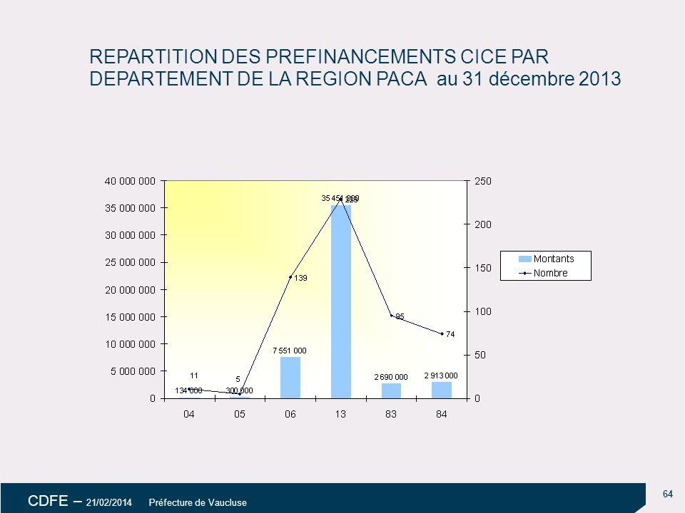 64 CDFE – 21/02/2014 Préfecture de Vaucluse REPARTITION DES PREFINANCEMENTS CICE PAR DEPARTEMENT DE LA REGION PACA au 31 décembre 2013
