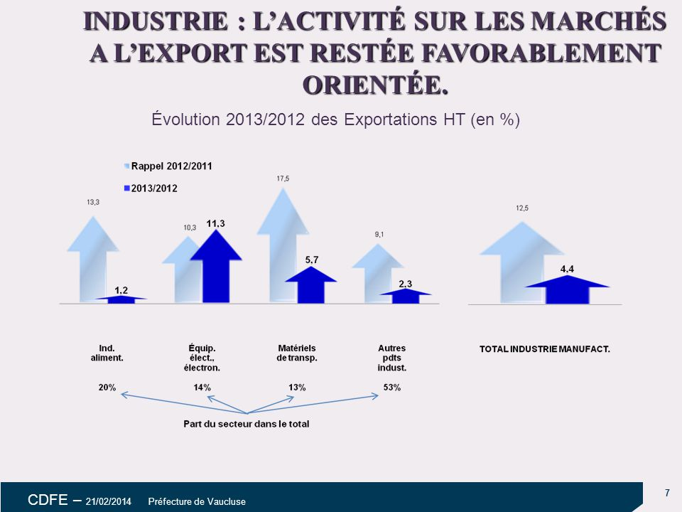 7 CDFE – 21/02/2014 Préfecture de Vaucluse INDUSTRIE : L'ACTIVITÉ SUR LES MARCHÉS A L'EXPORT EST RESTÉE FAVORABLEMENT ORIENTÉE.