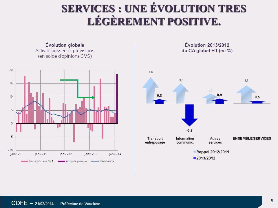 9 CDFE – 21/02/2014 Préfecture de Vaucluse CONSTRUCTION : UNE FIN D'ANNÉE MIEUX ORIENTÉE MAIS AU FINAL UN RECUL DE LA PRODUCTION.