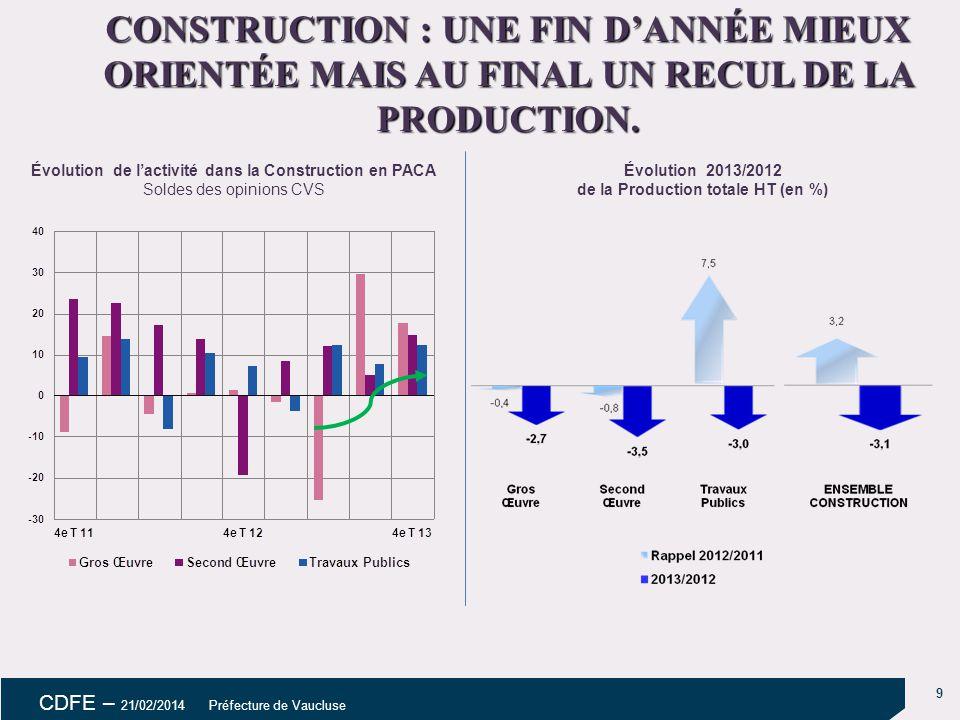 10 CDFE – 21/02/2014 Préfecture de Vaucluse ÉVOLUTION DES INVESTISSEMENTS ET DE L'EMPLOI