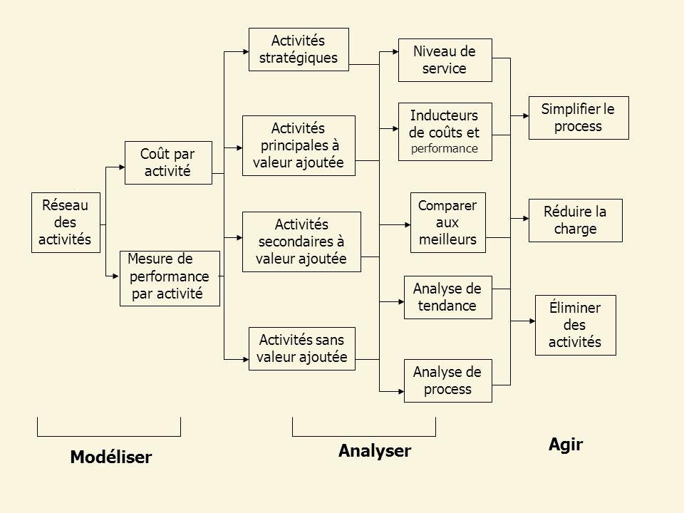 Activités secondaires à valeur ajoutée Activités principales à valeur ajoutée Activités sans valeur ajoutée Inducteurs de coûts et performance Analyse