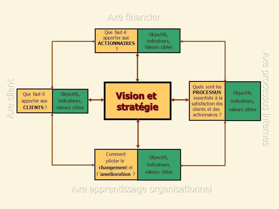 Vision et stratégie Que faut-il apporter aux ACTIONNAIRES ? Objectifs, indicateurs, Valeurs cibles Que faut-il apporter aux CLIENTS ? Objectifs, indic