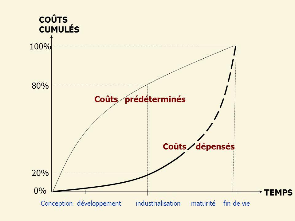 COÛTS CUMULÉS Coûts dépensés 80% 100% 20% 0% Coûts prédéterminés TEMPS Conception développement industrialisation maturité fin de vie