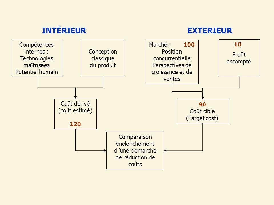 INTÉRIEUR Compétences internes : Technologies maîtrisées Potentiel humain Conception classique du produit EXTERIEUR Marché : 100 Position concurrentie