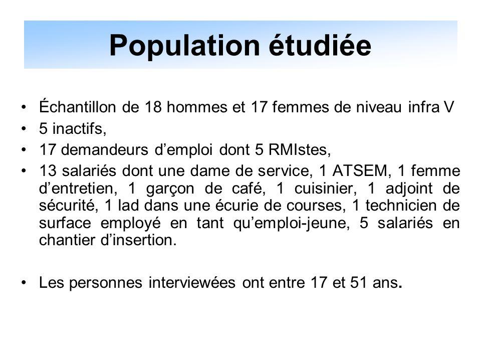 Échantillon de 18 hommes et 17 femmes de niveau infra V 5 inactifs, 17 demandeurs d'emploi dont 5 RMIstes, 13 salariés dont une dame de service, 1 ATS