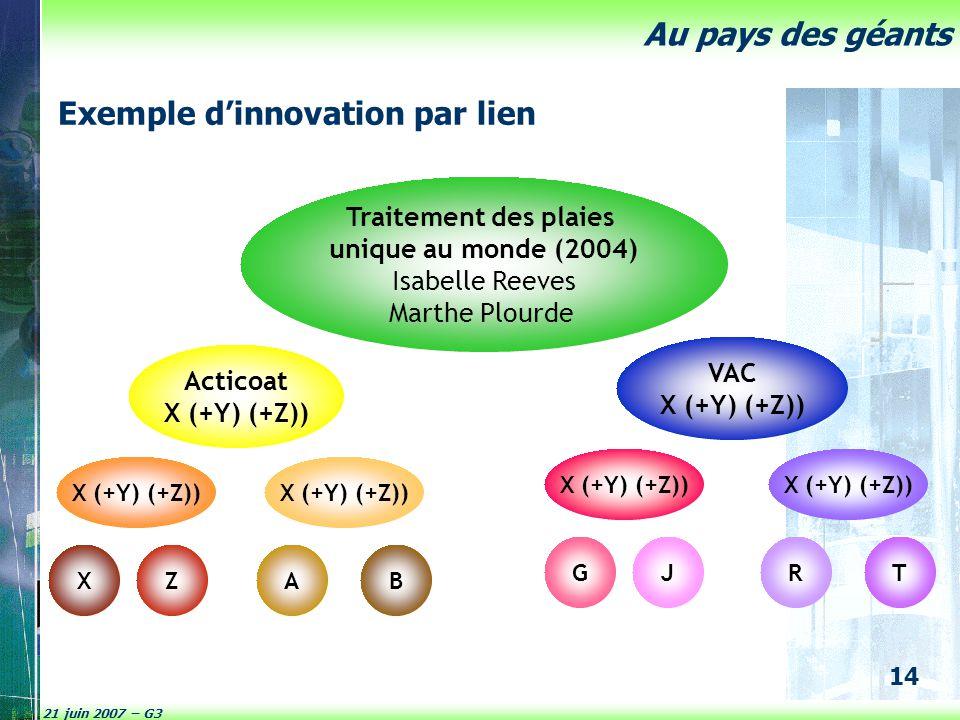 21 juin 2007 – G3 14 Au pays des géants Acticoat X (+Y) (+Z)) VAC X (+Y) (+Z)) Traitement des plaies unique au monde (2004) Isabelle Reeves Marthe Plo