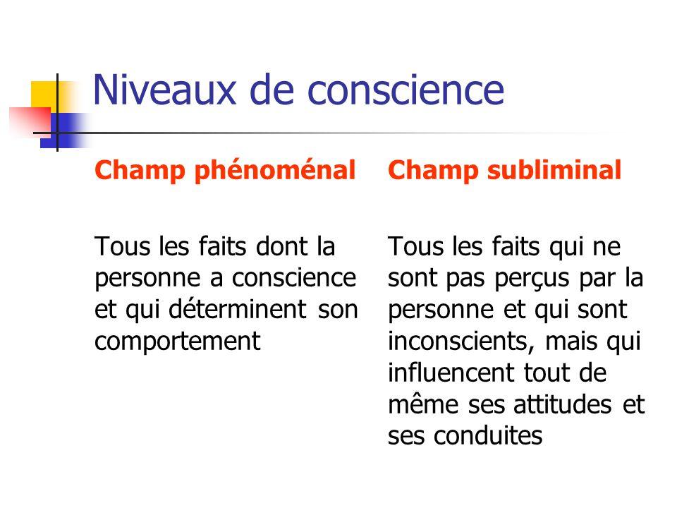 Niveaux de conscience Champ phénoménal Tous les faits dont la personne a conscience et qui déterminent son comportement Champ subliminal Tous les fait