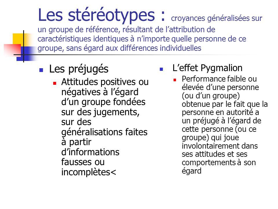 Les stéréotypes : croyances généralisées sur un groupe de référence, résultant de l'attribution de caractéristiques identiques à n'importe quelle personne de ce groupe, sans égard aux différences individuelles Les préjugés Attitudes positives ou négatives à l'égard d'un groupe fondées sur des jugements, sur des généralisations faites à partir d'informations fausses ou incomplètes< L'effet Pygmalion Performance faible ou élevée d'une personne (ou d'un groupe) obtenue par le fait que la personne en autorité a un préjugé à l'égard de cette personne (ou ce groupe) qui joue involontairement dans ses attitudes et ses comportements à son égard