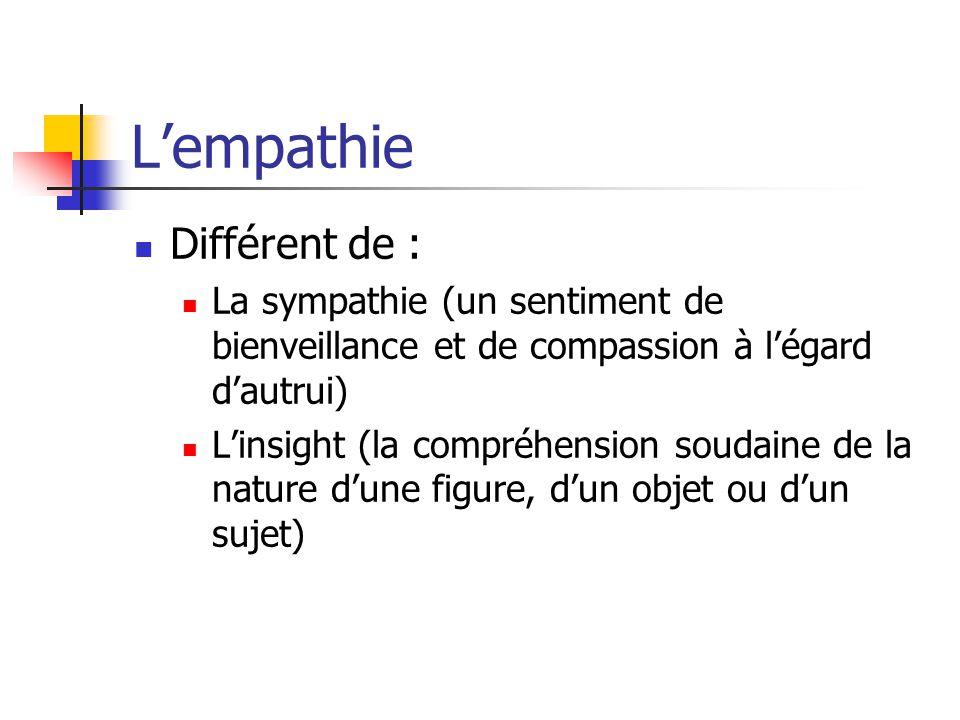 L'empathie Différent de : La sympathie (un sentiment de bienveillance et de compassion à l'égard d'autrui) L'insight (la compréhension soudaine de la nature d'une figure, d'un objet ou d'un sujet)
