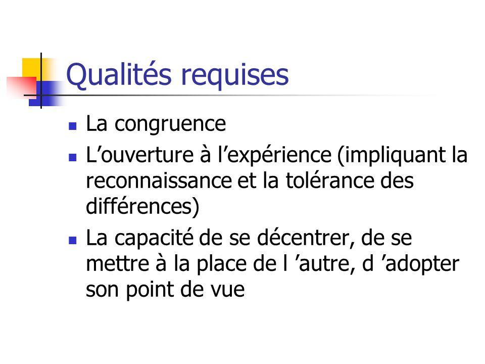 Qualités requises La congruence L'ouverture à l'expérience (impliquant la reconnaissance et la tolérance des différences) La capacité de se décentrer, de se mettre à la place de l 'autre, d 'adopter son point de vue
