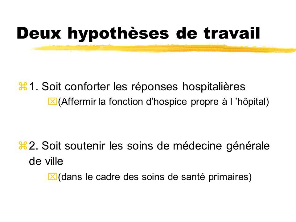 Deux hypothèses de travail z1. Soit conforter les réponses hospitalières x(Affermir la fonction d'hospice propre à l 'hôpital) z2. Soit soutenir les s