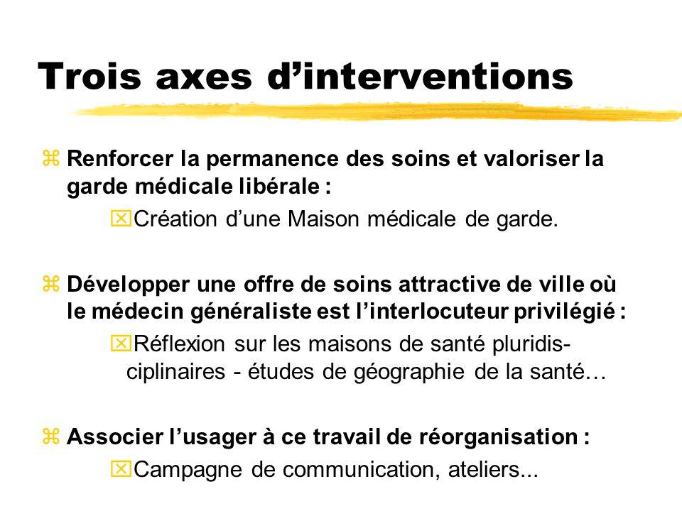 Trois axes d'interventions zRenforcer la permanence des soins et valoriser la garde médicale libérale : xCréation d'une Maison médicale de garde. zDév
