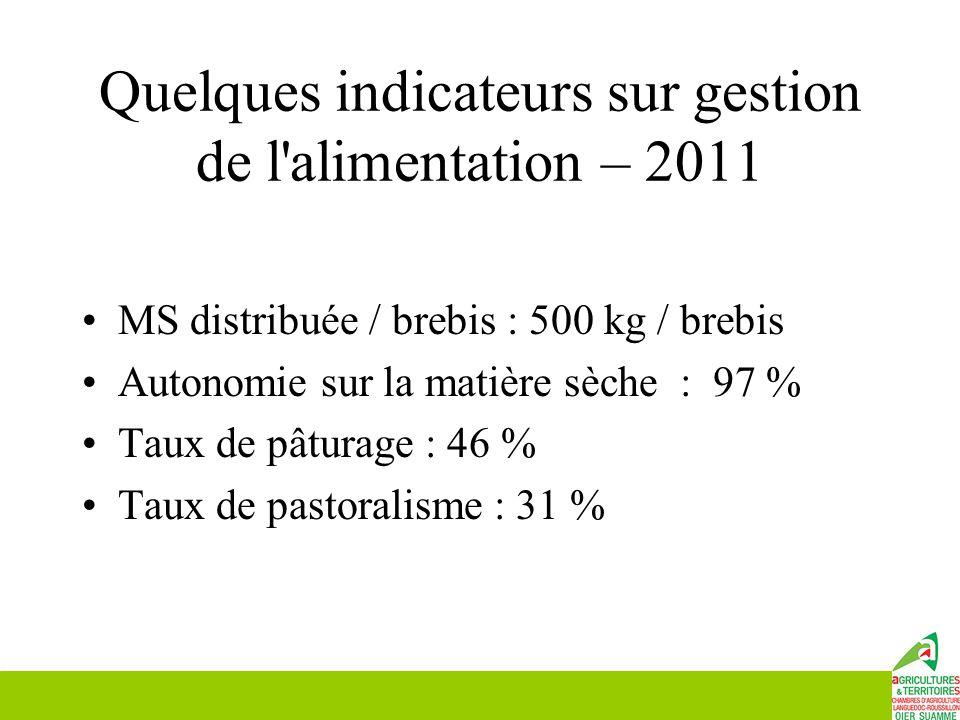 Quelques indicateurs sur gestion de l'alimentation – 2011 MS distribuée / brebis : 500 kg / brebis Autonomie sur la matière sèche : 97 % Taux de pâtur