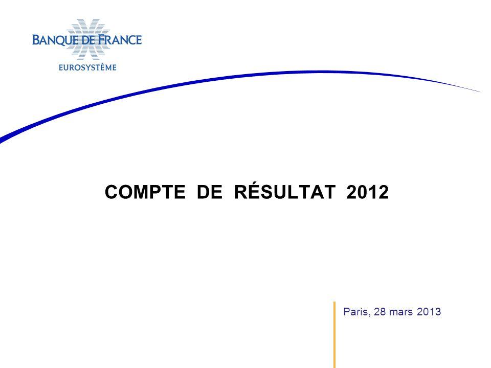 Le résultat d'exploitation courant est en forte croissance et s'établit à 8 104 M€ Paris, 28 mars 2013, Compte de résultat 2012Banque de France Résultat d'exploitation courant 2012 : 8 104 M€ (+ 2 454 M€ / 2011) Résultat net 2012 : 3 146 M€ (+1 576 M€ / 2011)