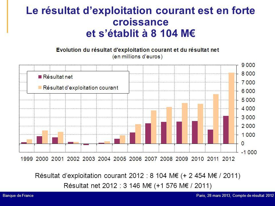 Le résultat d'exploitation courant est en forte croissance et s'établit à 8 104 M€ Paris, 28 mars 2013, Compte de résultat 2012Banque de France Résult
