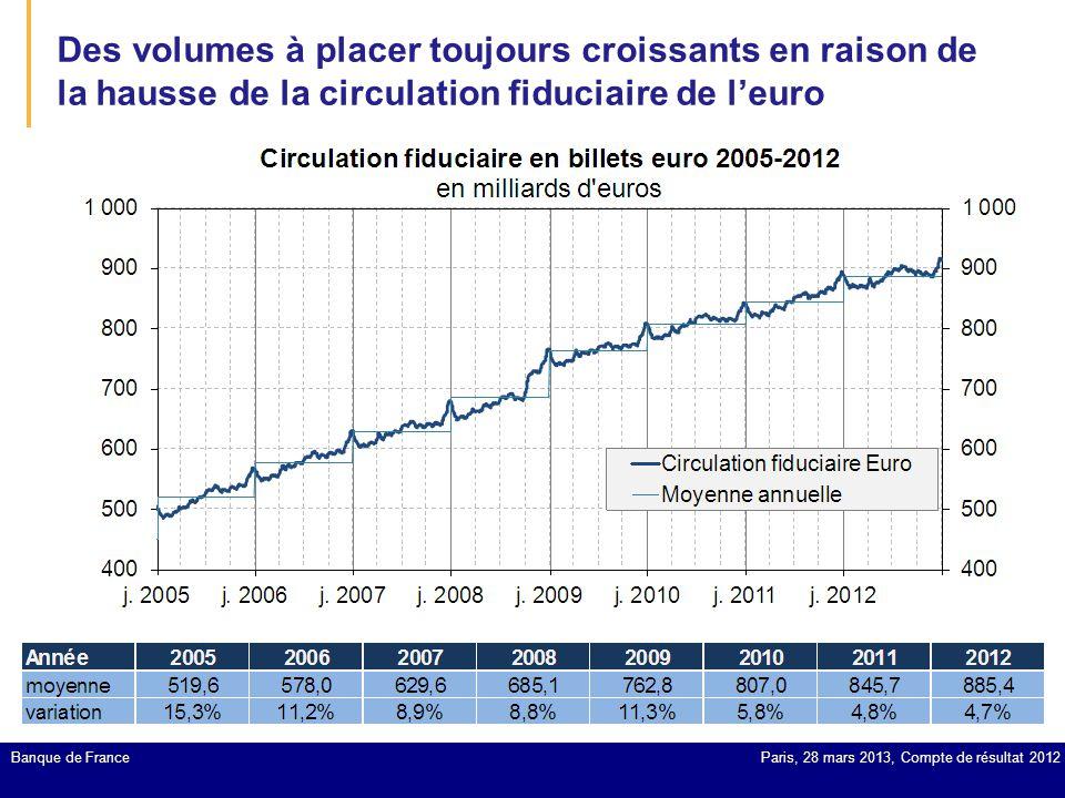 Des volumes à placer toujours croissants en raison de la hausse de la circulation fiduciaire de l'euro Banque de FranceParis, 28 mars 2013, Compte de