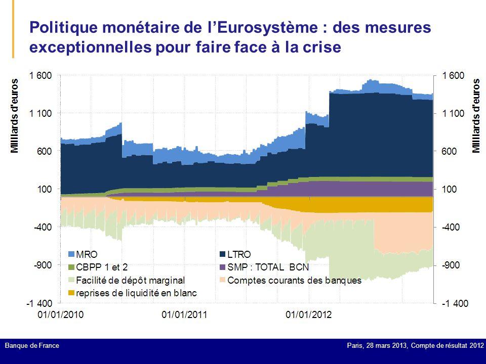 Politique monétaire de l'Eurosystème : des mesures exceptionnelles pour faire face à la crise Banque de FranceParis, 28 mars 2013, Compte de résultat